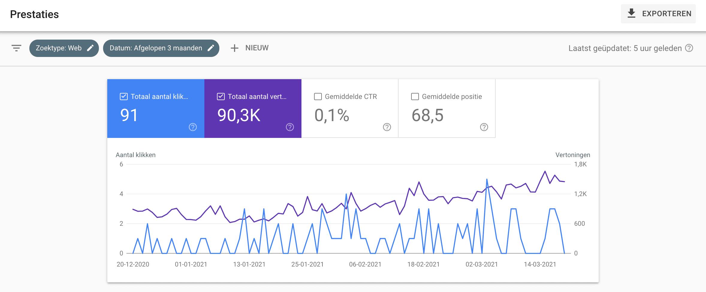 Hoe werkt Google Search Console